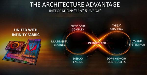AMD Ryzen 3 3200G и Ryzen 5 3400G