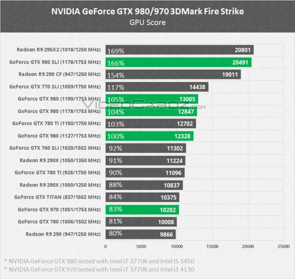 Nvidia GeForce GTX 980 970