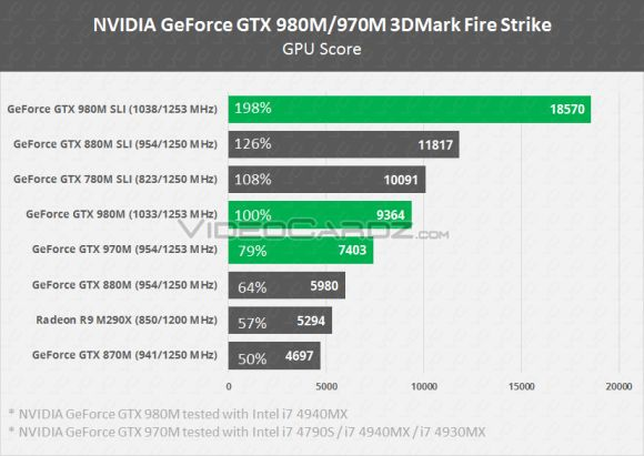 Nvidia GeForce GTX 980M 970M